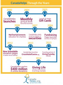CanadaHelps Through the Years